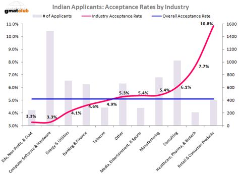 Kellogg Mba Chances by Mba Admission Chances For Indian Applicants Top 50