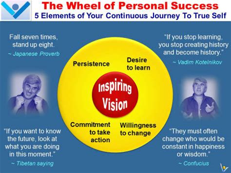 a vision of self a journey to finding self books success secrets the wheel of personal success the five