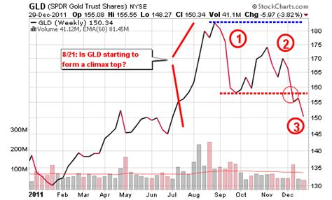 climax pattern theory the gold climax top down nearly 20 percent