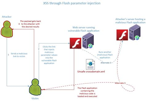 tutorial xss injection elaborate ways to exploit xss flash parameter injection