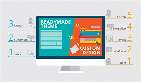 Templates Vs Custom Design Which Is Better Lightspeed Ecommerce Templates