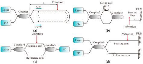 an introduction to distributed optical fibre sensors series in fiber optic sensors books sensors free text distributed fiber optic sensors