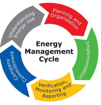 energy pattern definition energy management