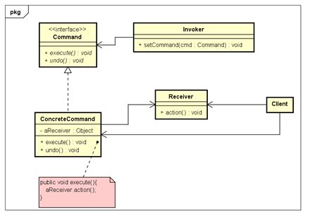 command pattern unit of work let s work together design pattern command pattern