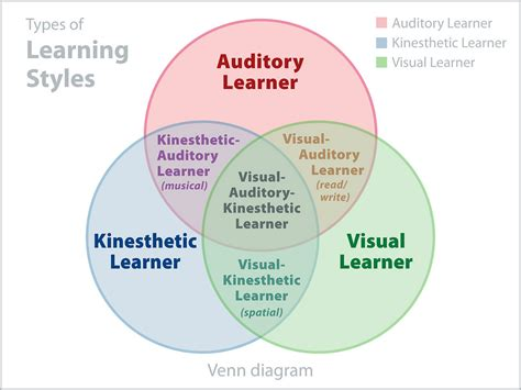 learn venn diagram venn diagram of 3 learning styles venn diagram of three