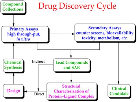 Maghelix Drug Discovery Creative Biostructure
