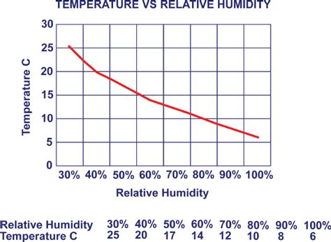 comfortable humidity level indoors relative humidity sill to sash