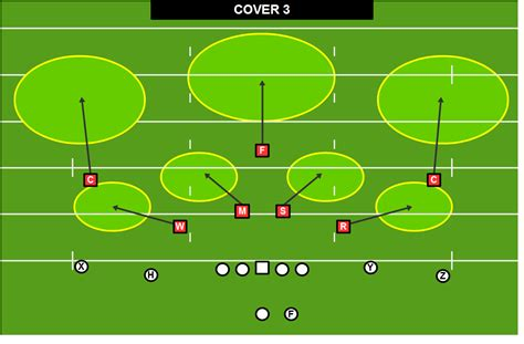 image gallery cover 3 defense diagrams cover 3 beaters annoyed football nerd cover 2