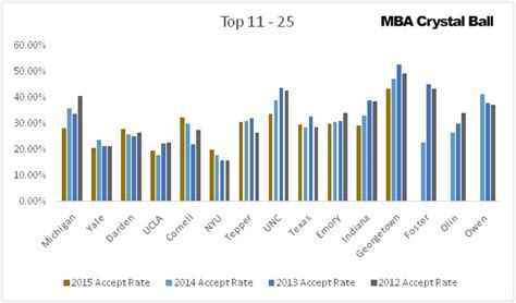 Mba Acceptance Rates 2016 by Acceptance Rate At Top Us Mba Schools Selectivity Trends