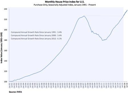 house price index fhfa house price index and s p case shiller index august 2016 business insider