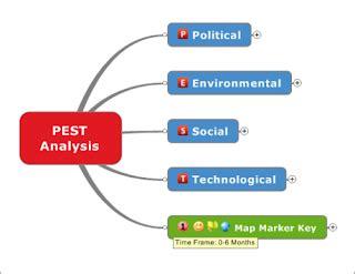 sle pest analysis what is pest analysis marketing