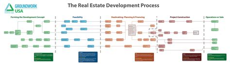 What Does Mba In Real Estate Developemnt by New Interactive Tool Helps Communities Navigate The Real