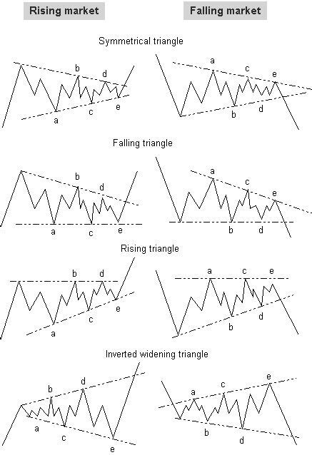 triangle pattern sheets 862 best forex trading images on pinterest trading