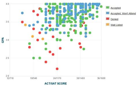Kettering Mba Ranking by Kettering Gpa Sat Scores And Act Scores
