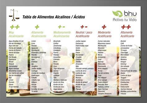 alimento alcalino tabla de los alimentos alcalinos y 193 cidos