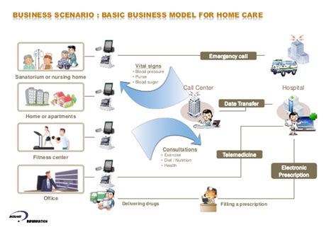 Smart Home Design For Elderly Uah Smart Integrated Home Care Device Specially For