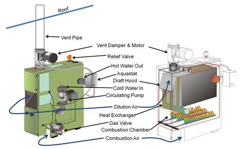 gas boiler pilot light on but not firing up inspecting gas fired boilers internachi