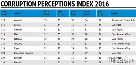 Mba Ranking 2017 South Africa by Pakistan Improves Corruption Ranking On Ti Index
