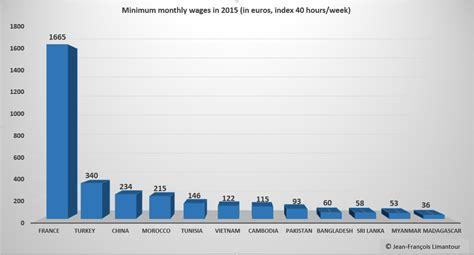 setting minimum wage myanmar burma the minimum wage is set at 53 euros