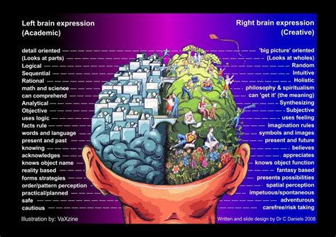 Brain Left Or Right left right brain s mind on