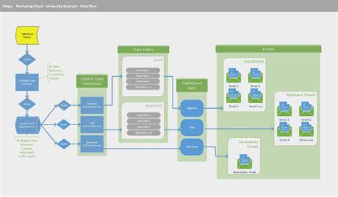 salesforce architecture diagram marketing cloud architecture slev1 maximize your