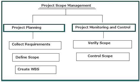 design management scope project management scope design questionnaire dissertation