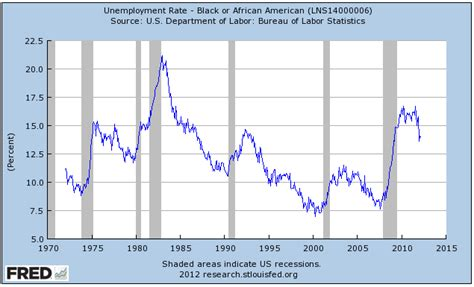 american job rate 2014 update a jobs centered approach to african american