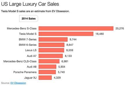 luxury car price comparison 1 large luxury car in us tesla model s 2015 sales