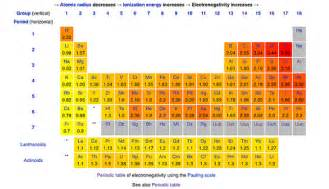 S Element Periodic Table Periodic Table Electronegativity A Periodic Table Of