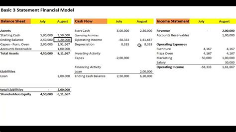 financial statement model template financial modelling how to build a 3 statement model
