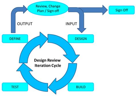 design for manufacturing review design review iterations new product development part