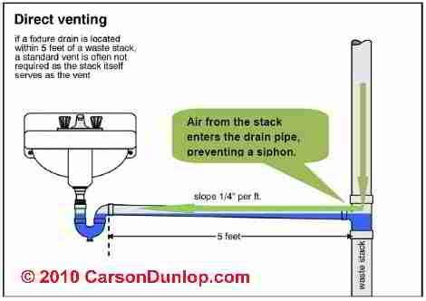 Carson Plumbing by Carson Dunlop Associates Home Imp And Maint Plumbing