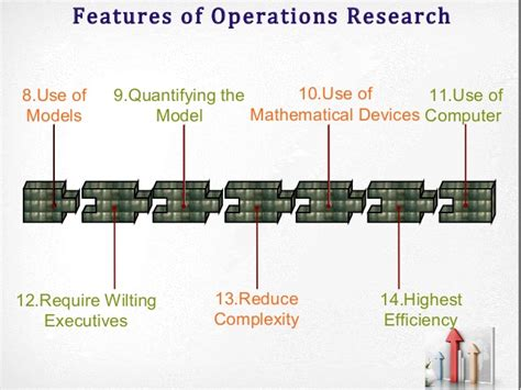 Scope Of Mba In Operations by Mba Qa Ii Overview Operations Research Part 1