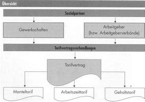Autoversicherungen Arten by Bedeutung Von Tarifvertr 228 Gen Richtig Verstehen