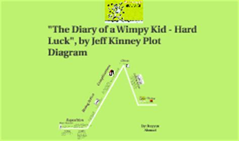 diary of a wimpy kid plot diagram luck plot diagram by shireen ahmad on prezi