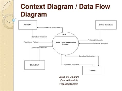 context diagram and data flow diagram data flow diagram hotel reservation system