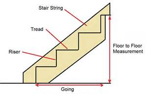 Stair Components Installing Stairs And Balustrades