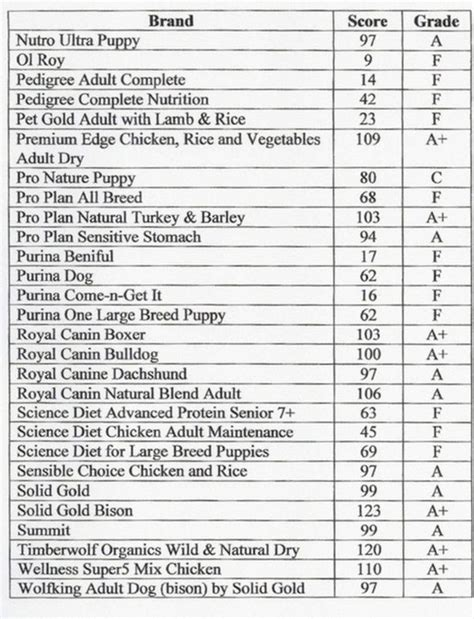 puppy food chart how to grade your food home house