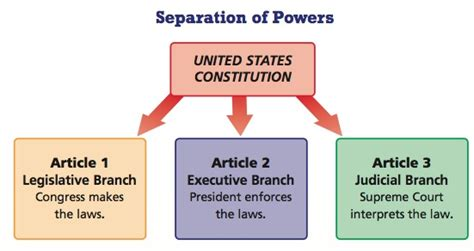 opinions on separation of powers