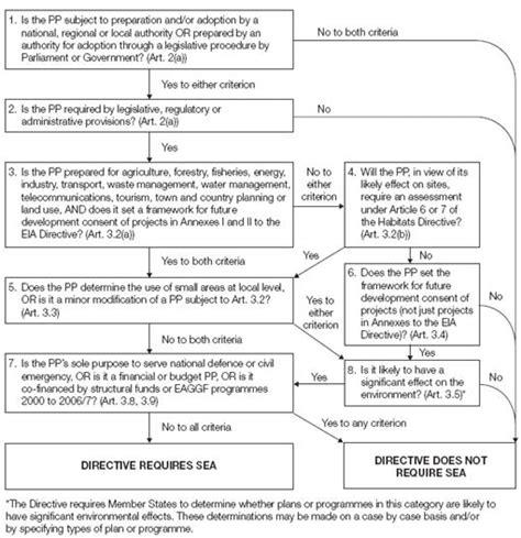 california legislative process flowchart california legislative process flowchart create a flowchart