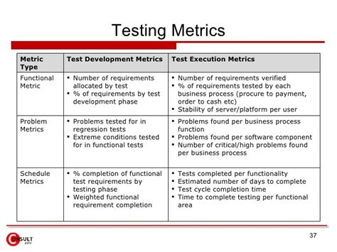 Quality Assurance Metrics Template testing quality assurance