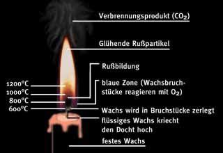 Wie Stellt Kerzen by Franz F 252 Rst Der Wachszieher Am Dom Wie Pflege Ich