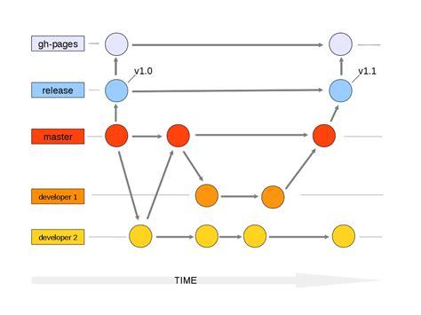 git tutorial diagram branches github