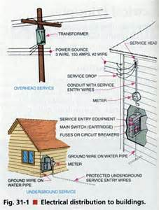 you ve got the power but how d it get there a guide to your electrical system