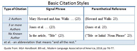 formatting your mla paper mla style guide 8th edition libguides