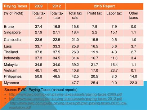 2016 income tax table newhairstylesformen2014 com corporate income tax rates around the world 2016 tax autos post