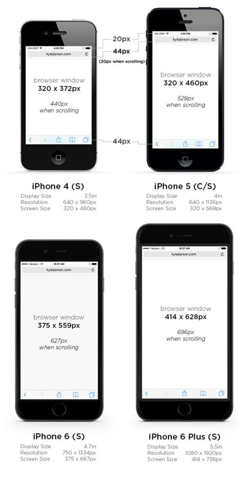 iphone   comparisons  charts