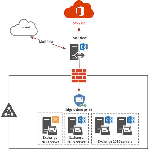 office 365 diagram change inbound mail flow to exchange protection
