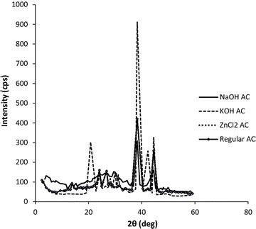 xrd pattern of naoh x ray diffraction patterns of naoh ac koh ac zncl 2 ac