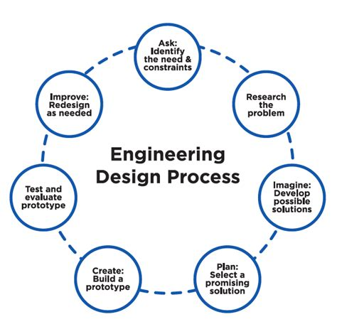 design engineer qualifications visual exles of design processes 183 guide to journalism